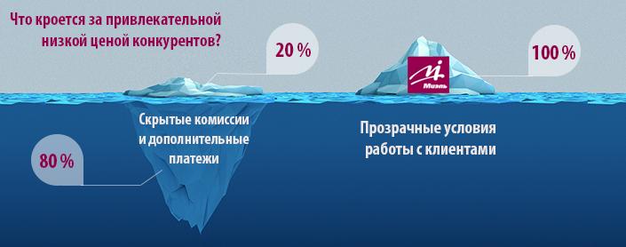 Агенство недвижимости Пушкино МИЭЛЬ