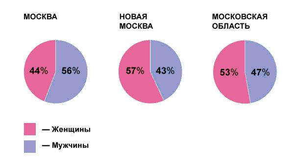 Молодые покупатели новостроек предпочитают Подмосковье