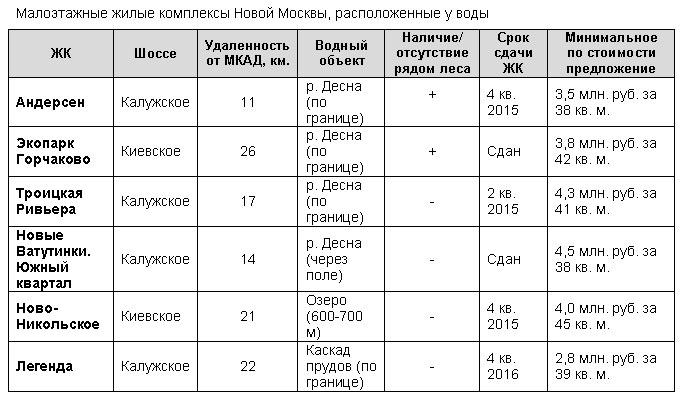 Только четыре малоэтажных комплекса в Новой Москве расположены у воды