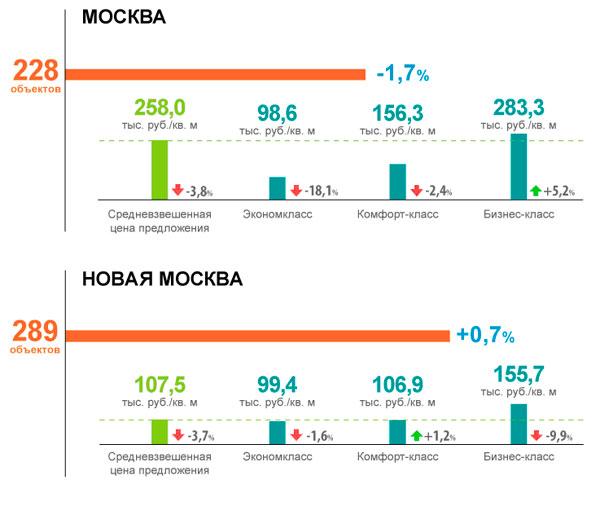 Цена на новостройки экономкласса в Москве просела