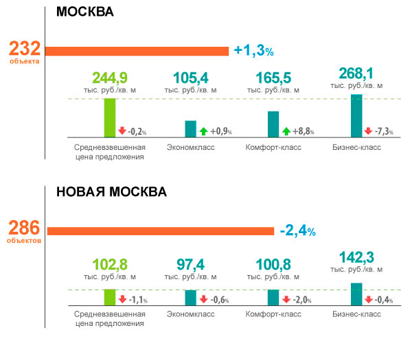 Рынок новостроек Москвы затаился