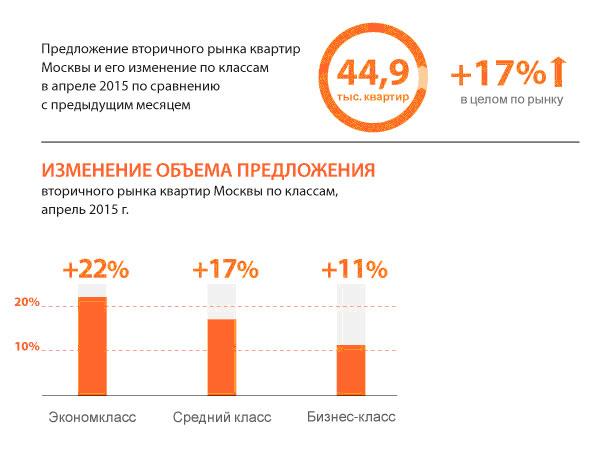 Рынок предложения вторичного жилья в Москве активно восстанавливается