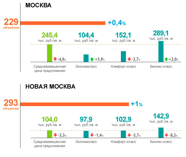 В Москве рост цен зафиксирован только в экономклассе