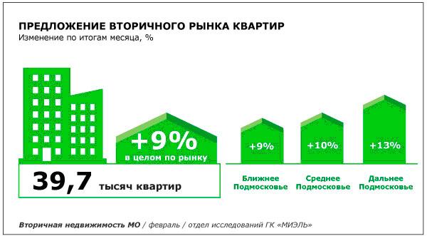Вторичная недвижимость Подмосковья демонстрирует уверенный рост цен