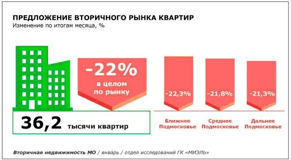 На вторичном рынке Московской области рекордное падение объема предложения при незначительном росте цен