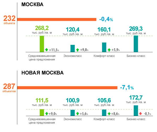 Цены на новостройки в Москве выросли более чем на 10%