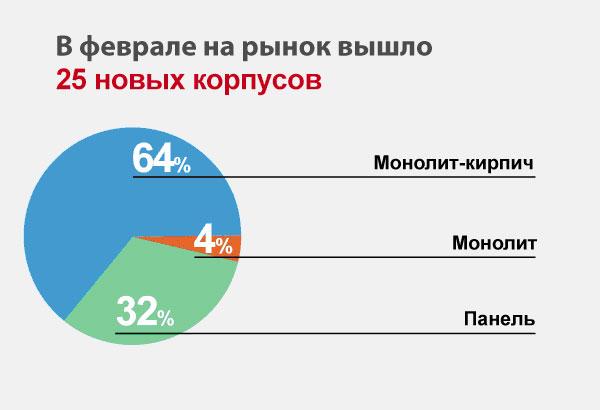 Тенденция увеличения цен новостроек в Московской области сохраняется