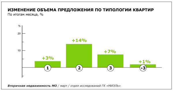 Объемы предложения на вторичном рынке Московской области активно растут