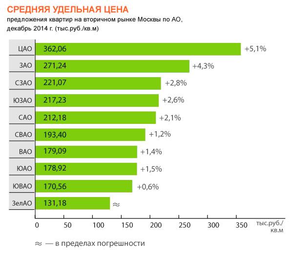 В декабре 2014 года объем предложения на вторичном рынке Москвы уменьшился на 12%