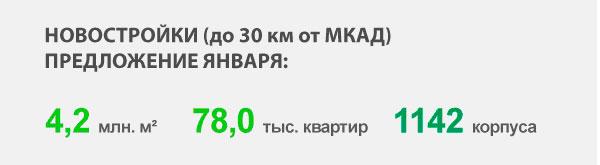 В Московской области цены на новостройки продолжают стремительно расти
