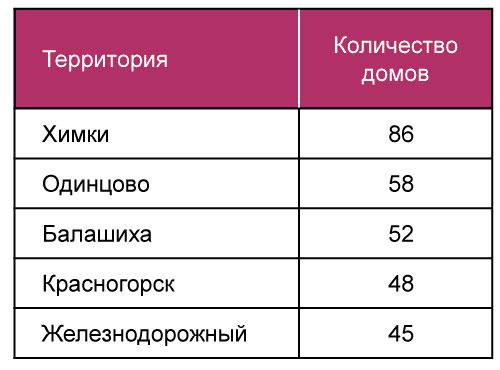 Объединение городов в Московской области становится трендом