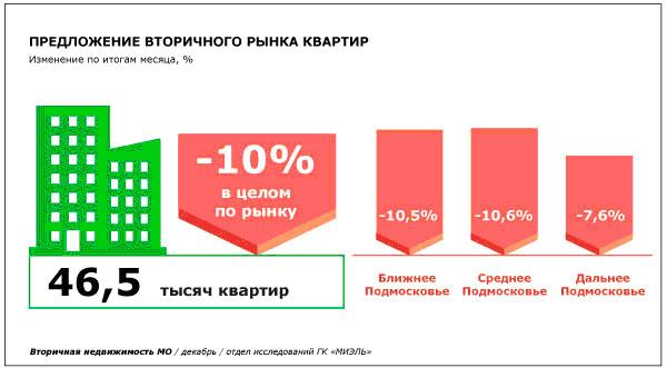 Увеличение средней удельной цены предложения на вторичном рынке Московской области в 2014 году составило 6%