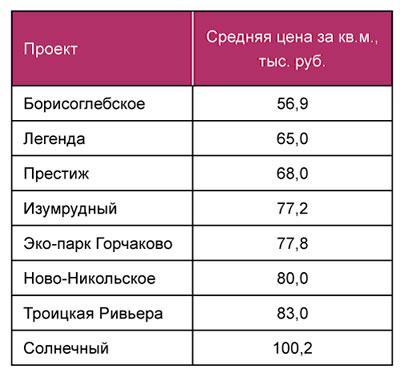 В Троицком округе преобладает монолитно-кирпичная технология возведения домов