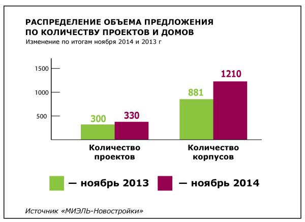 Итоги года на первичном рынке Московской области