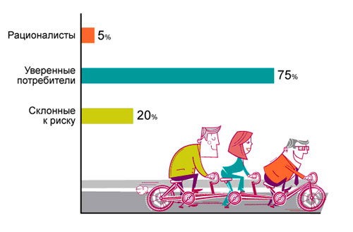 20% пользователей процентных рассрочек – люди, склонные к риску